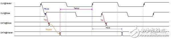 高速电路设计PCB布线的一般性原则分析