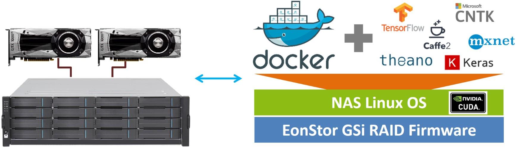 Infortrend存储 EonStor GSi 深度学习AI存储一体机