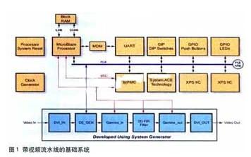 通过XtremeDSP视频入门套件加速FPGA上的视频应用○开发