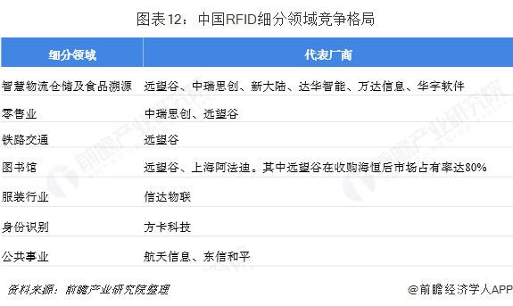 中国RFID细分领域竞争格局