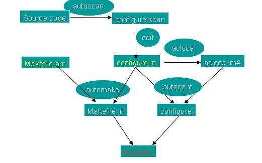 你了解Makefile的内嵌函数?