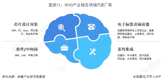 RFID产业链各领域代表厂商。