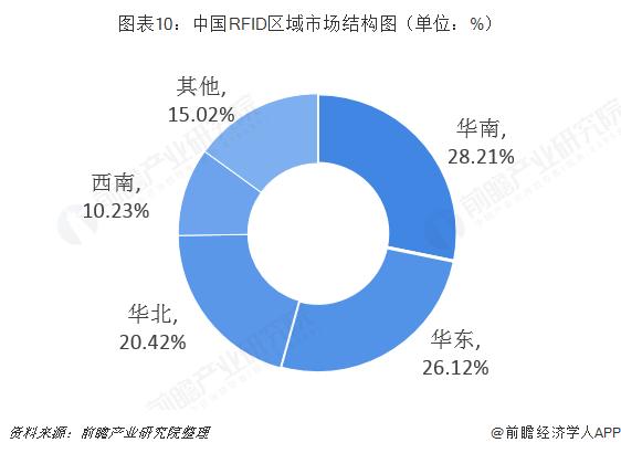 中国RFID区域市场结构