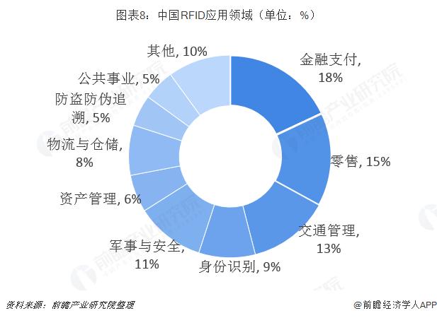 中国RFID应用领域