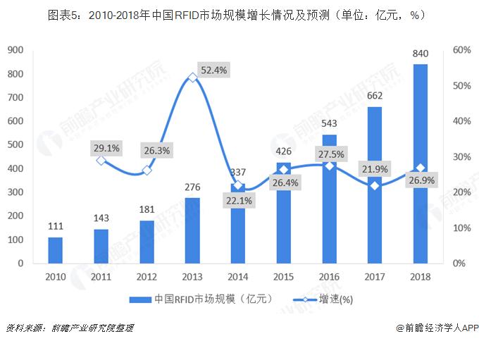 RFID市场规模增长情况及预测