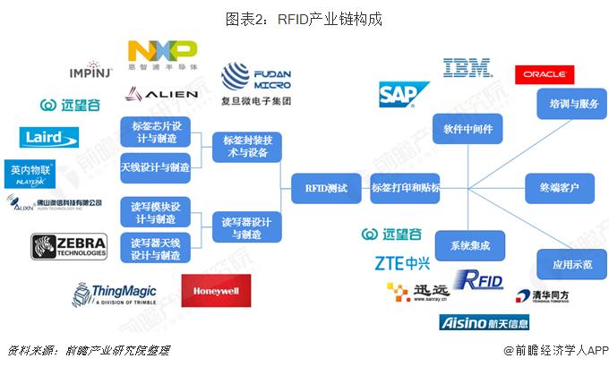 RFID产业链构成