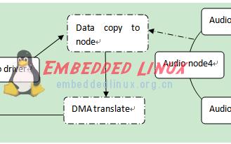 Linux音频OSS的buffer分析