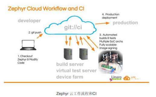 """如何使用物联网操作系统Zephyr实现""""连续集成""""开源软件的详细说明"""