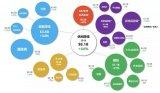 結合從業者Michail Katkoff的數據分享以及《一起來捉妖》的游戲特色,來分析該品類的現狀和發展趨勢