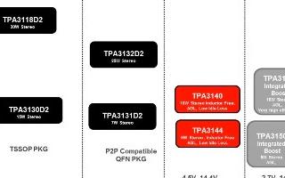 TAS5720M/L产品特征、优点及应用介绍