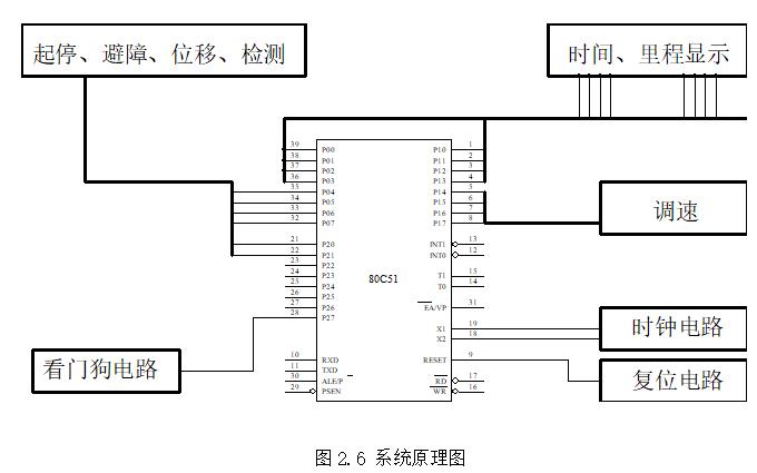 使用80C51单片机设计电动智能小车的完整论文资料免费下载