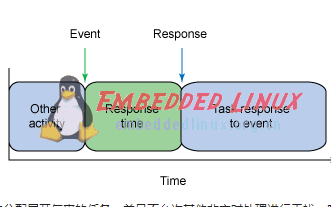 你了解Linux实时架构?