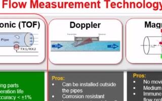 MSP430 USS超声波传感在超声波表流量计上的应用(2)