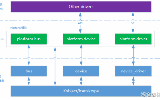 Linux设备驱动之platform