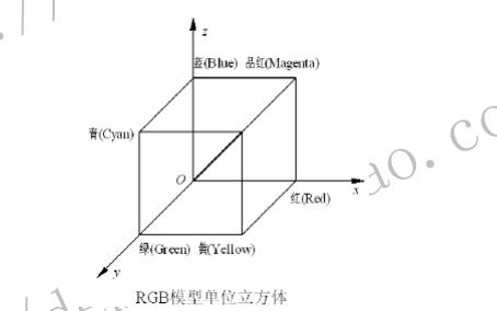 OV620摄像头的YUV RGB格式详细资料说明