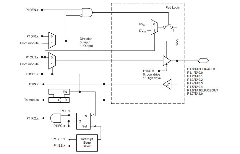 MSP430F552x和MSP430F551x混合信號微控制器的數據手冊免費下載