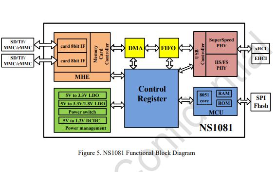 NS1081和NS1081S及NS1081Q高性能USB 3.0闪存卡控制器的数据手册
