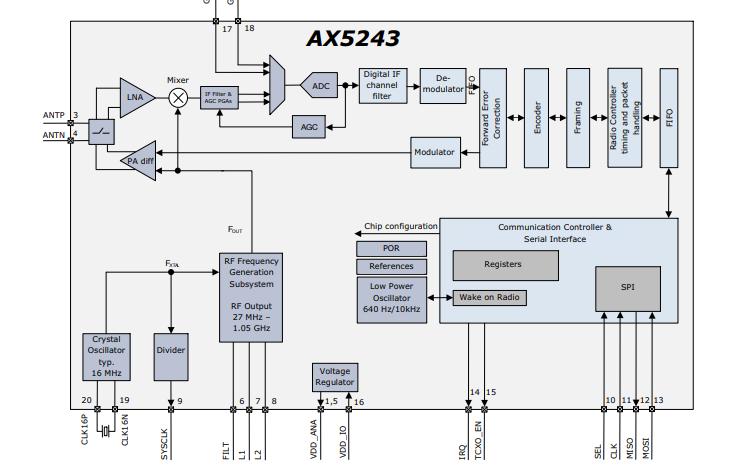 AX5243单芯片超低功耗窄带CMOS收发器的数据手册免费下载