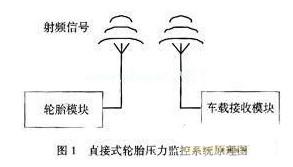 采用压力温度集成传感器��狂设计轮胎压力监控系统解决方案