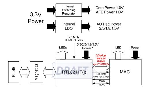 瑞昱RTL8211F系列以太网收发器的数据手册免费下载