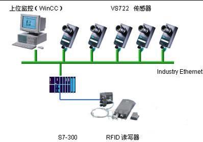 西门子机器视觉系统的系列类型及应用