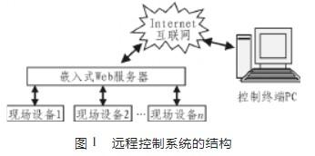 通过利用Web服务器实现远程控制系统设计