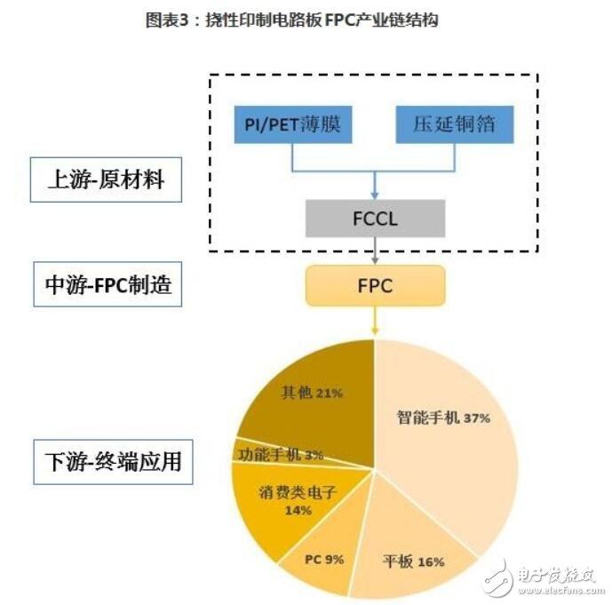 一文看懂印刷电路板行业前景