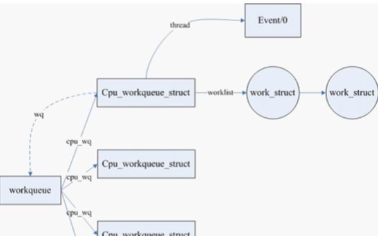 你了解过Linux内核的的tasklet机制和工作队列?