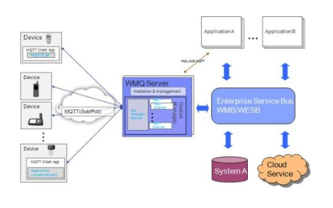 GPRS模组如何通过MQTT与阿里云服务器通讯