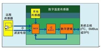 数字温度传感器系统中每种串行总线的优缺点介绍