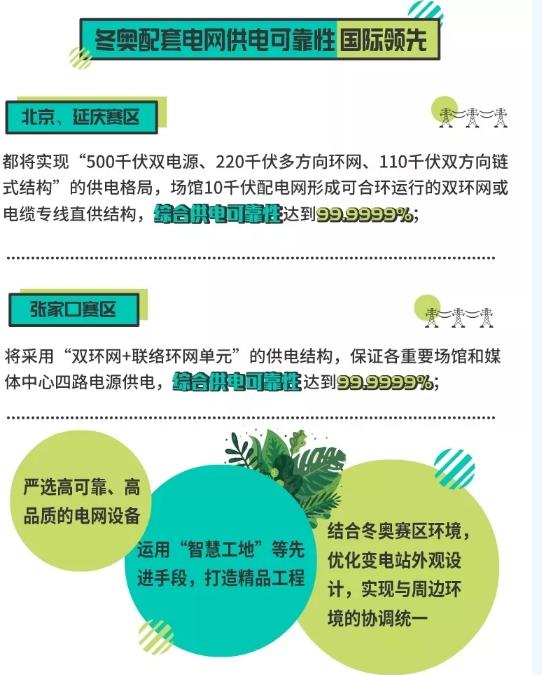 国家电网三型○两网全力推进北京绿色冬奥