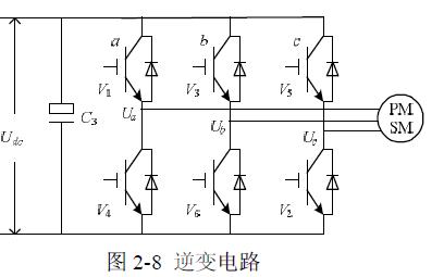 SVPWM的原理和控制算法的详细资料讲解