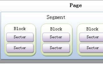 详细介绍RamDisk块的设备驱动