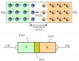 搞懂MOS管:MOS管的半导体结构