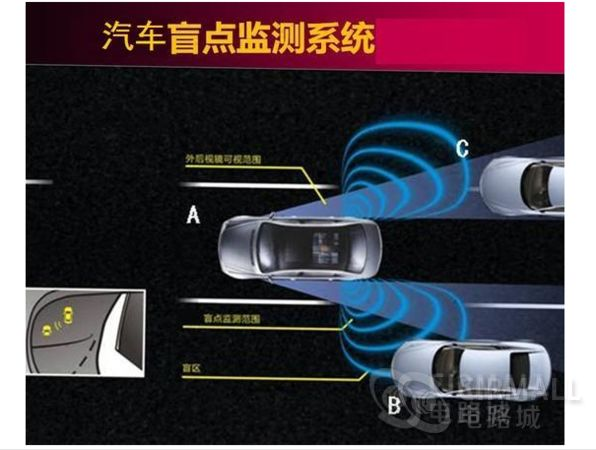 汽车盲区检测或停车辅助设计
