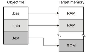 TMS320C28x匯編語言工具的用戶指南資料免費下載
