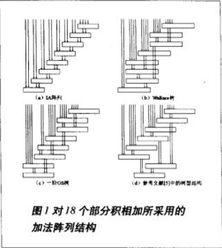 采用CSA与4-2压缩器改进Wallace树型乘法器的设计