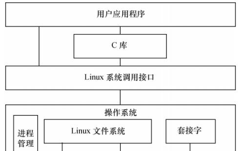了解并学习Linux设备驱动的基础知识
