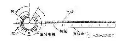 Deep Analytical Linear Motor Technology and Its Development