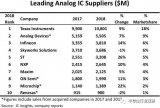 IC Insights公布了2018年全球10大模拟芯片厂商营收及排名