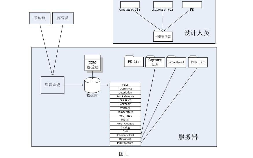 Capture CIS數據庫配置手冊的詳細資(zi)料(liao)免(mian)費下載