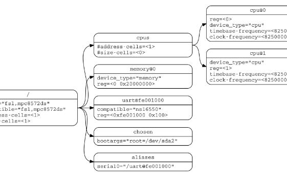 Linux设备驱动中的devicetree