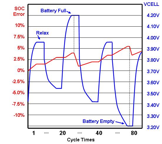 锂电池充放电理论和电量计算方法的设计