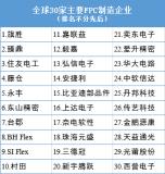 2018全球30家主要FPC制造企业