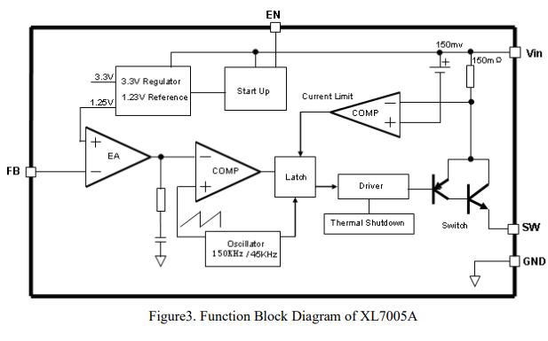 XL7005A降压直流转换器的数据手册免费下载