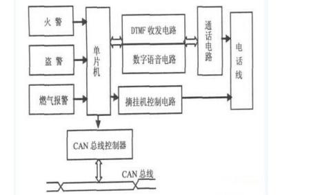如何使用CAN总线进行家居安防系统的设计