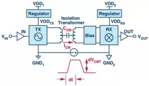 数字隔离器的基本概念及选择三要素