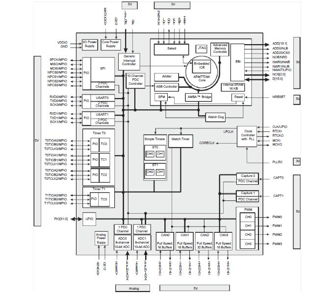 AT91SAM7A2嵌入式处理器的数据手册免费下载