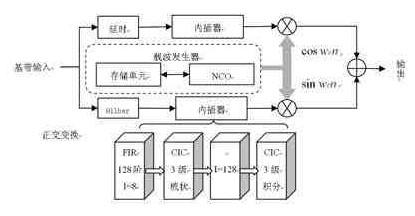 使用FPGA器件实现电力载波发生器单元的总体设计