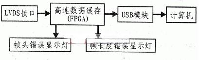 使用FPGA器件和USB通讯实现高速数据传输显示系统的设计